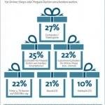 Gutschein-Boom im Online-Weihnachtsgeschäft