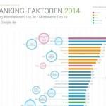 Diese Faktoren entscheiden über Ihr Google-Ranking