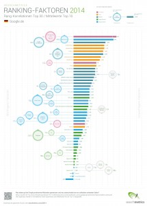 Ranikng-Faktoren 2014 - Quelle: Searchmetrics