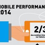 Mobile Commerce wächst um 70 Prozent