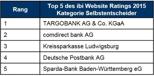 Das ibi Website-Ranking 2015 der besten Banken-Websites.