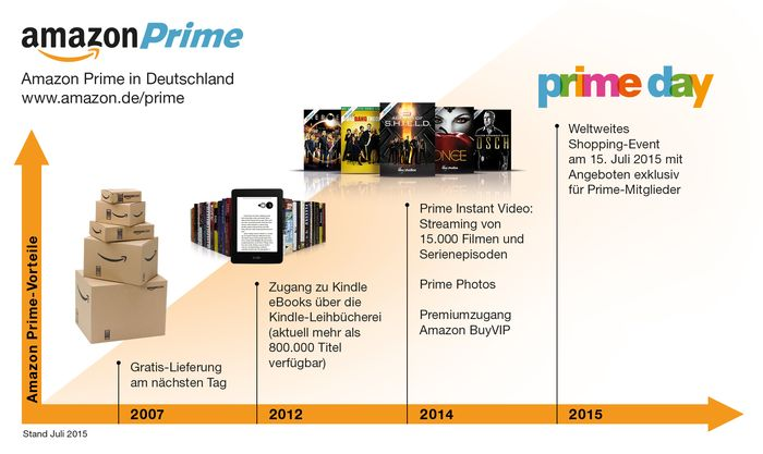 Diese Amazon-Grafik zeigt die Entwicklung von Amazon Prime. Quelle: Amazon