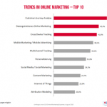Die Top-10-Online-Marketing-Trends des Jahres 2015