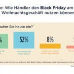 So profitieren Online-Händler vom Black Friday