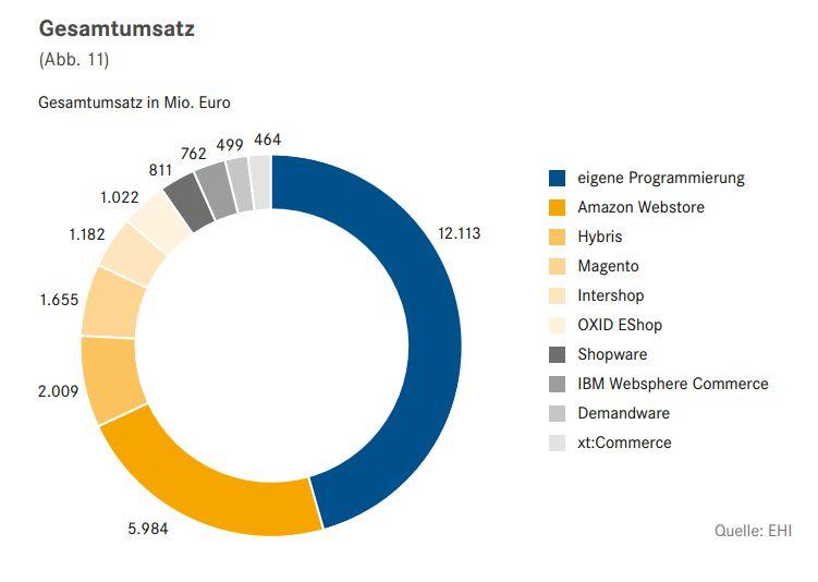 Diese Shopsysteme sorgen in Deutschland für den meisten Umsatz im E-Commerce (Quelle: EHI)