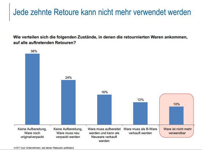 22 Prozent der Retourenware kann nur mit Preisabschlägen oder gar nicht mehr verkauft werden Quelle: ibi Research