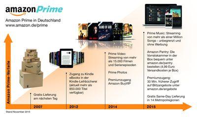 Was Ist Alles Bei Amazon Prime Dabei?