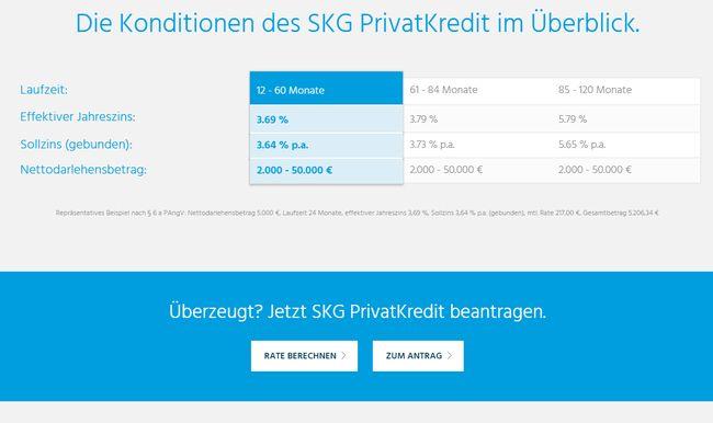 Kreditkonditionen SKG Bank